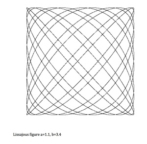 Lissajous figure 1